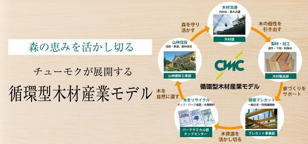 チューモクが展開する循環型木材産業モデル